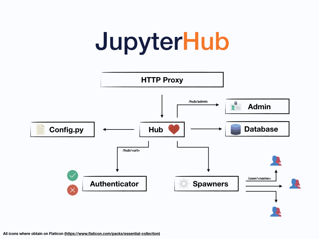 JupyterHub — JupyterHub 1 0 0 documentation
